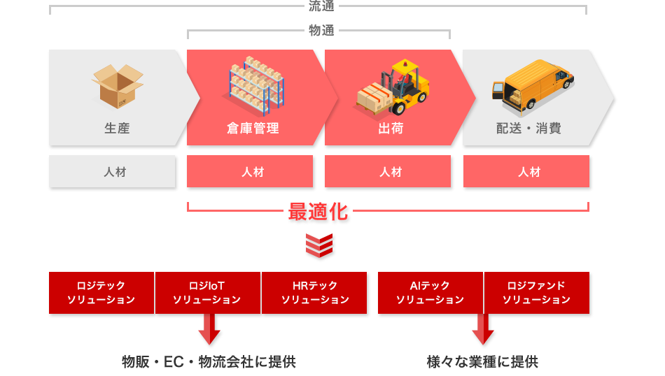 Service & Solution図解